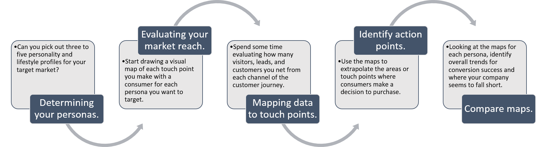 mapping-customer-journey
